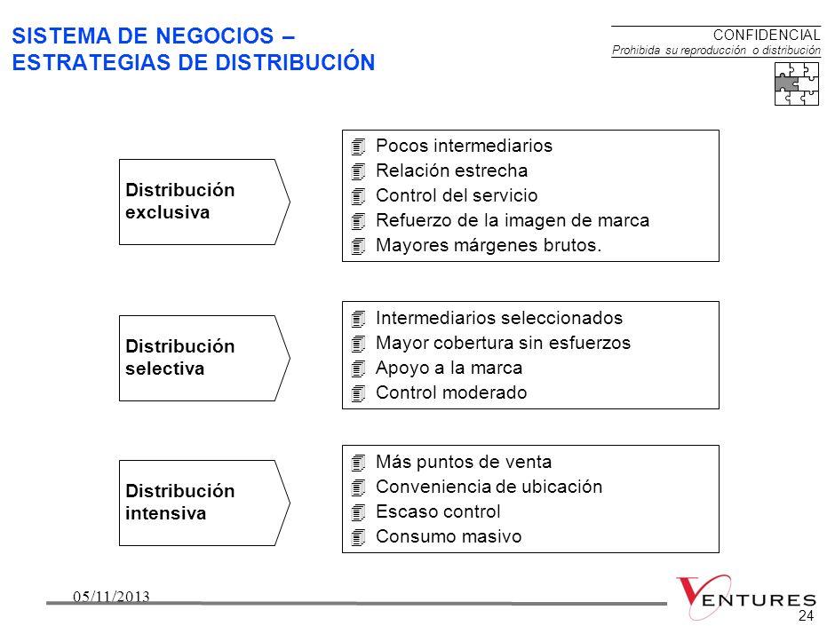 2305/11/201323 Investigación & Desarrollo SISTEMA DE NEGOCIOS – CADENA DE VALOR Producción Mercadeo & ventas DistribuciónServicio Cadena genérica de v