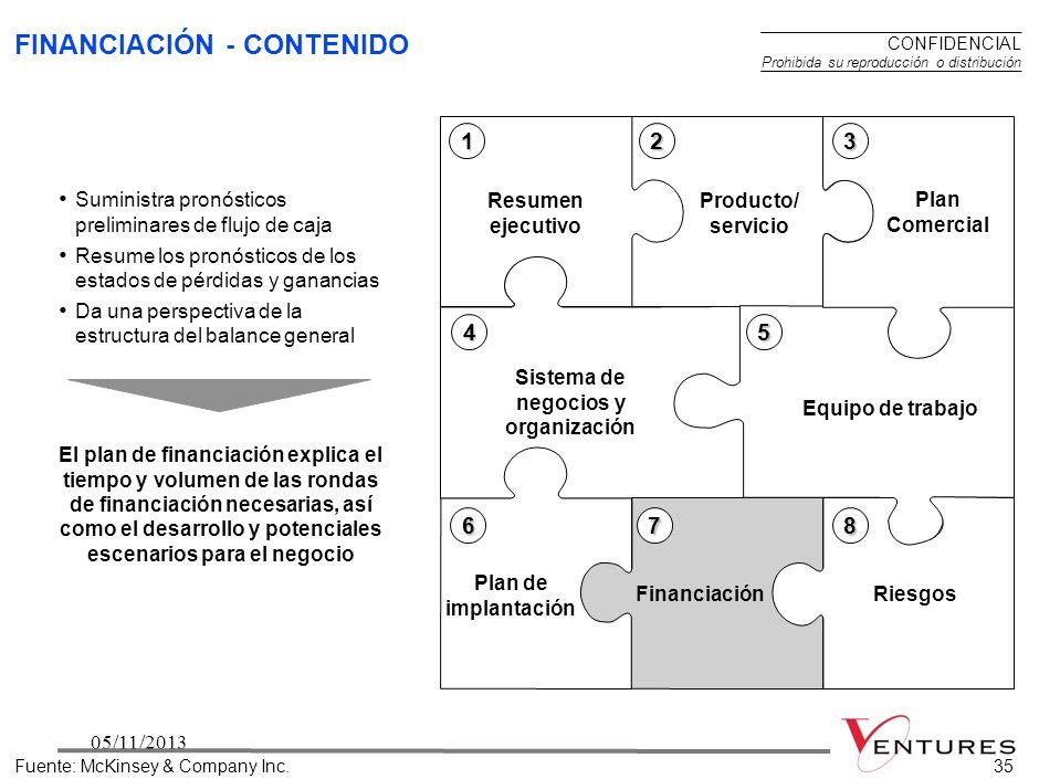 3405/11/201334 PLAN DE IMPLANTACIÓN – PREGUNTAS CLAVES Fuente:McKinsey & Company Inc. ¿Cuáles son los pasos claves más importantes para el desarrollo