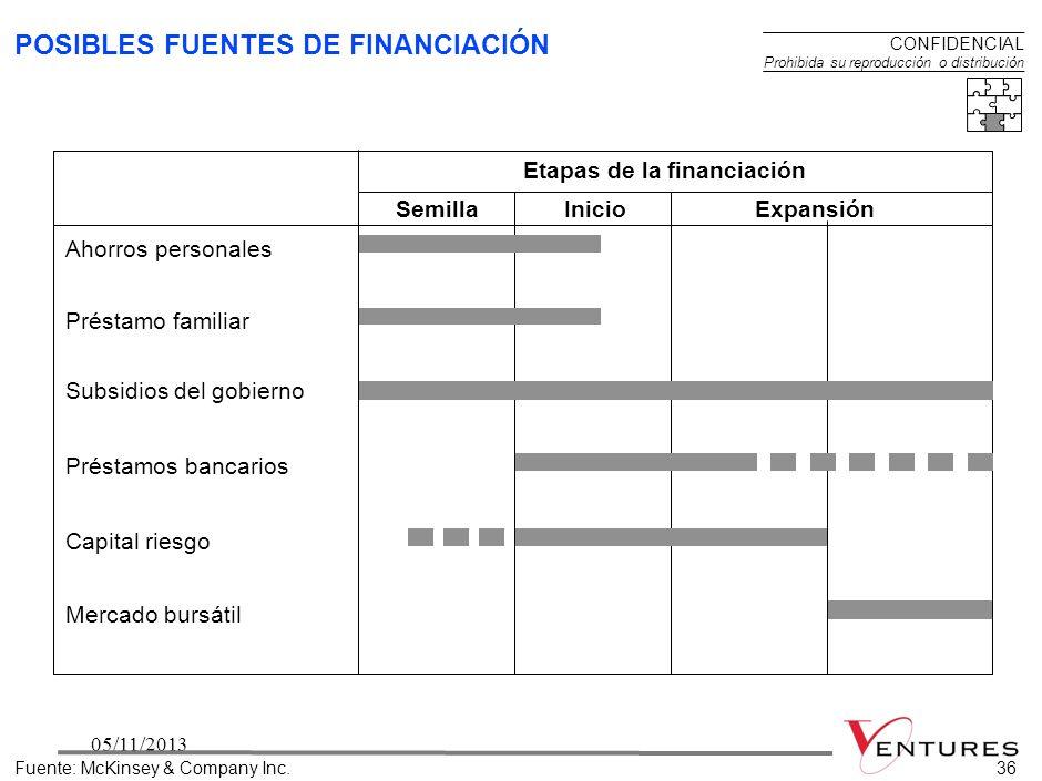 3505/11/201335 FINANCIACIÓN - CONTENIDO Fuente:McKinsey & Company Inc. Suministra pronósticos preliminares de flujo de caja Resume los pronósticos de