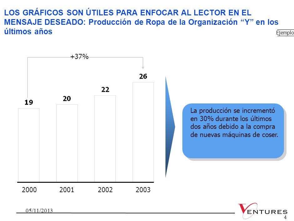 305/11/20133 3 Ejemplo Producto 1 AL 1 AL 2 BL 1 BL 2 Exportaciones Producto 2 DX TX SSM SSL SSC Exportaciones Producto 3 ABAB 4.712 279 3.842 342 250