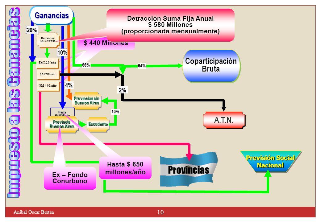 $ 120 Millones $ 20 Millones $ 440 Millones CoparticipaciónBrutaCoparticipaciónBruta A.T.N. Provincias Previsión Social Nacional Nacional 20% Hasta $M