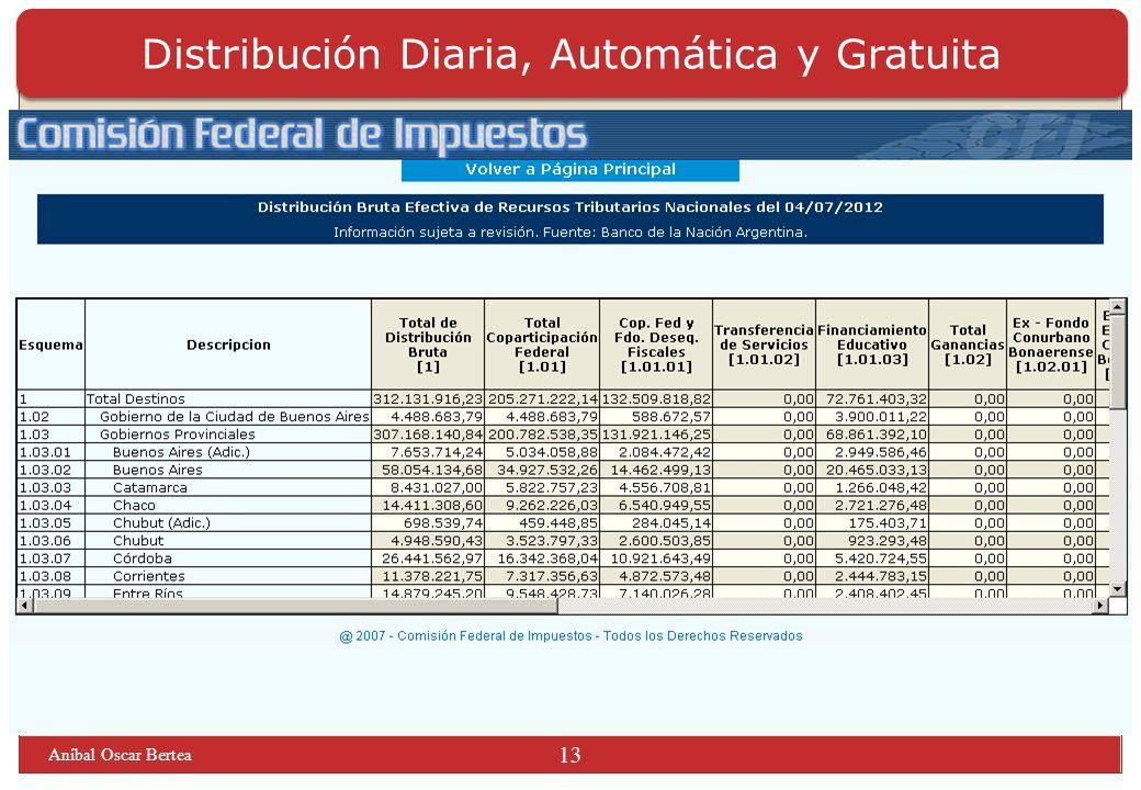 Distribución Diaria, Automática y Gratuita Aníbal Oscar Bertea 13