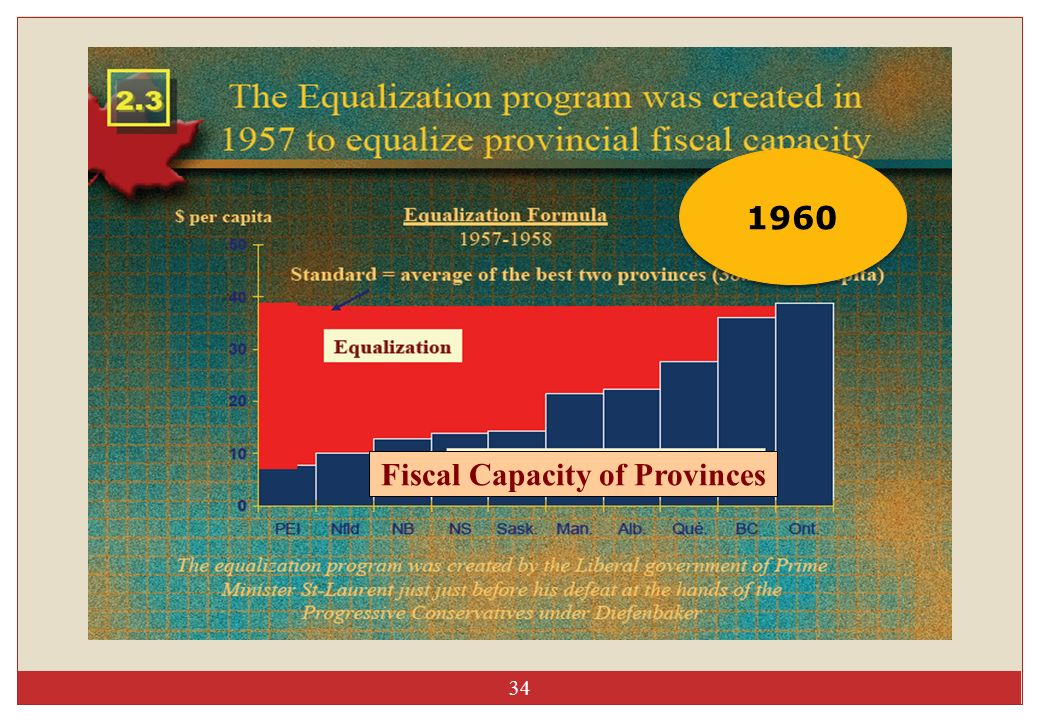 34 Fiscal Capacity of Provinces 1960