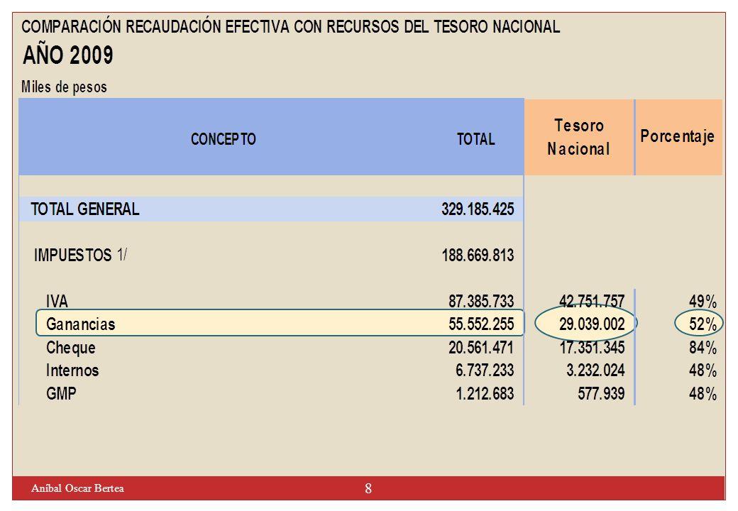 Concurrencia sin Coordinación Concepto Cada nivel establece sus impuestos en forma independiente Ejemplo Argentina: 1891 / 1894 - Impuestos Internos 49 Aníbal Oscar Bertea