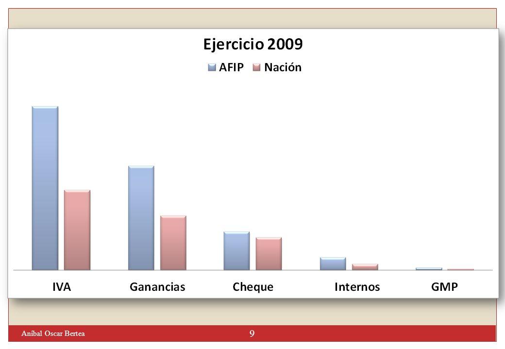 CoparticipaciónBrutaCoparticipaciónBruta ATN Provincias ANSESANSES Nación Fondo Desequilibrios Fondo Desequilibrios C.A.B.A.