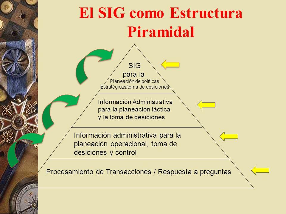 El SIG como Estructura Piramidal Procesamiento de Transacciones / Respuesta a preguntas Información administrativa para la planeación operacional, tom