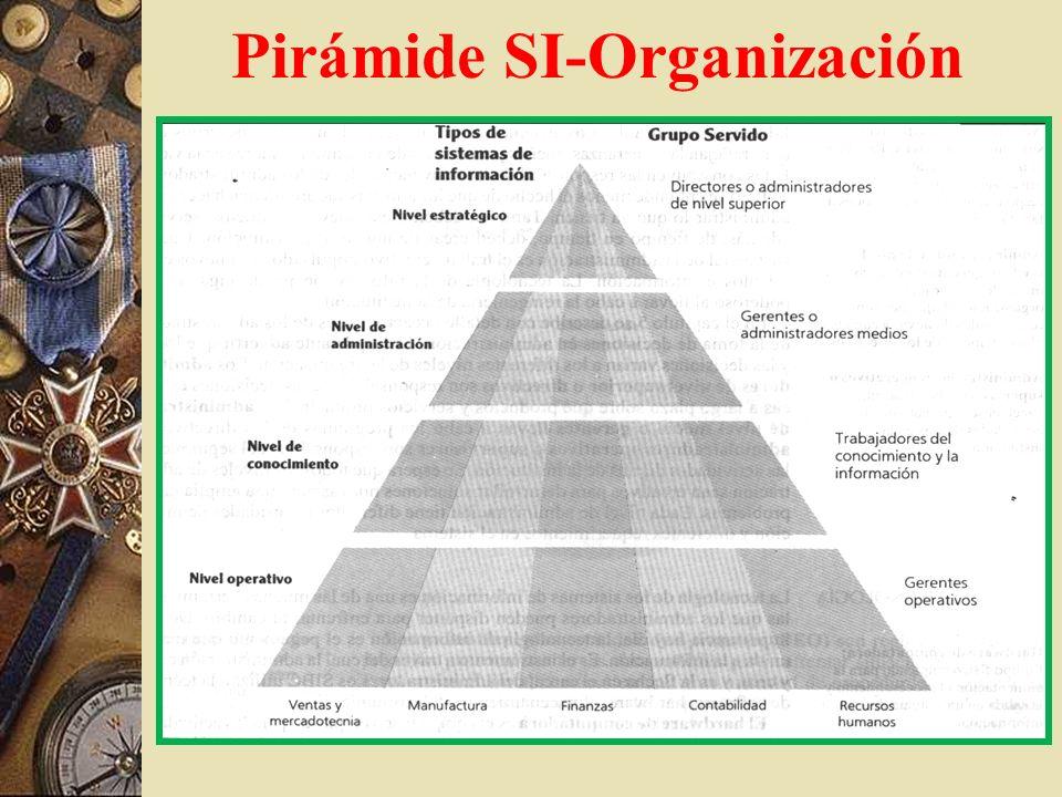 Pirámide SI-Organización Fig 1.4 – pag 14