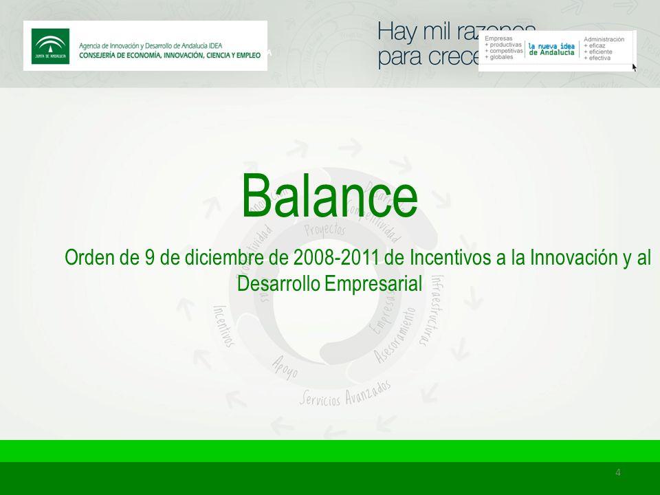 CÁDIZ Proyectos aprobados: 588 Inversión solicitada: 656.828.566 Incentivo concedido: 119.385.586 El 32 % de todo lo concedido en Andalucía dentro de esta Orden de Desarrollo Empresarial 5