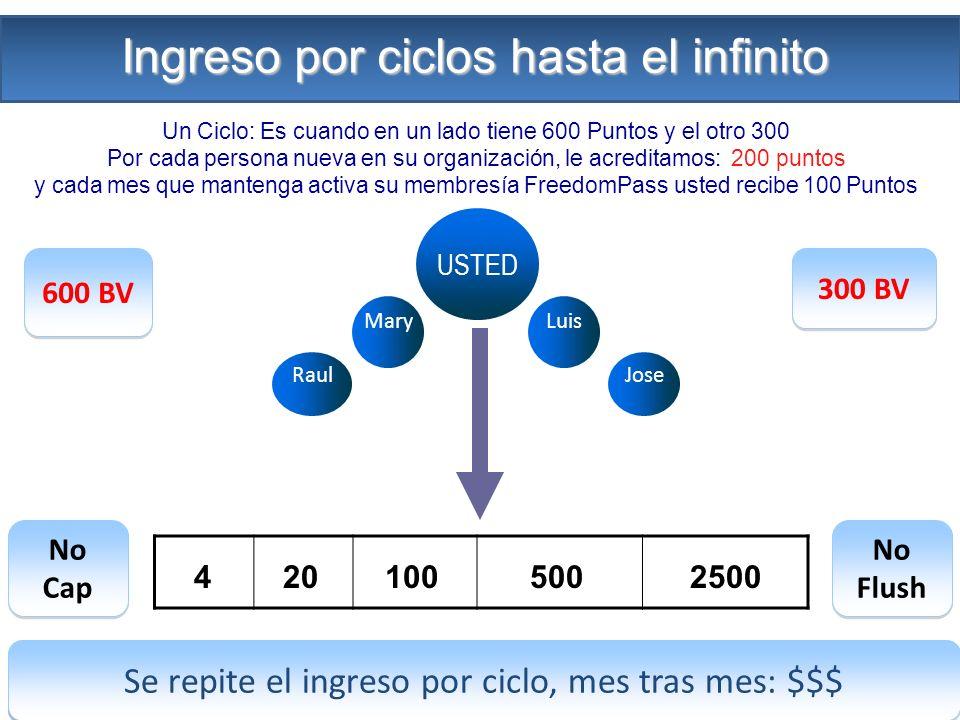 600 BV 300 BV No Cap No Flush Ingreso por cada ciclo: $$$ Se repite el ingreso por ciclo, mes tras mes: $$$ Un Ciclo: Es cuando en un lado tiene 600 P