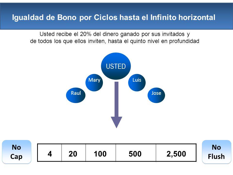 USTED LuisMary RaulJose Usted recibe el 20% del dinero ganado por sus invitados y de todos los que ellos inviten, hasta el quinto nivel en profundidad