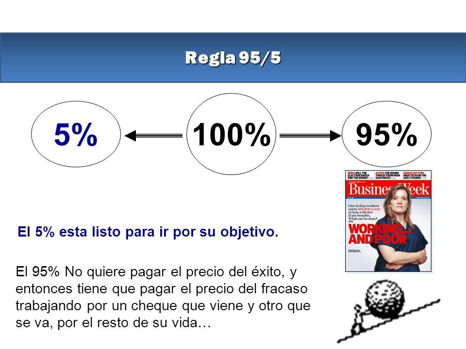 Regla 95/5 100% 5%95% El 5% esta listo para ir por su objetivo. El 95% No quiere pagar el precio del éxito, y entonces tiene que pagar el precio del f