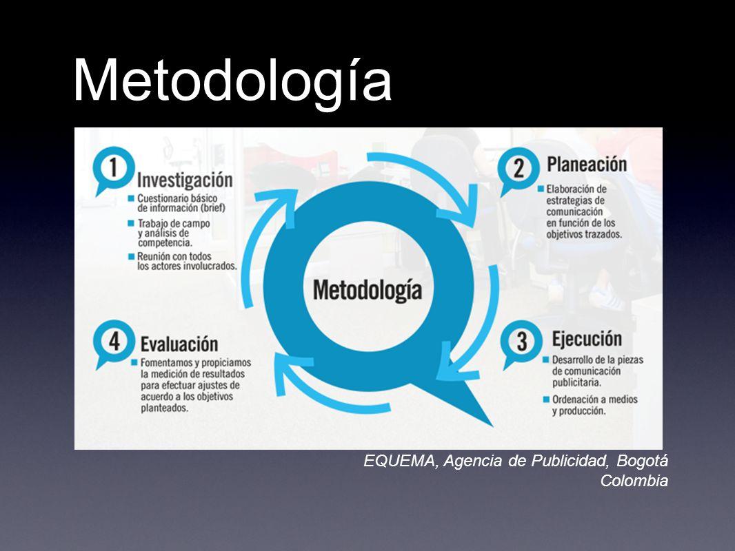 Metodología EQUEMA, Agencia de Publicidad, Bogotá Colombia