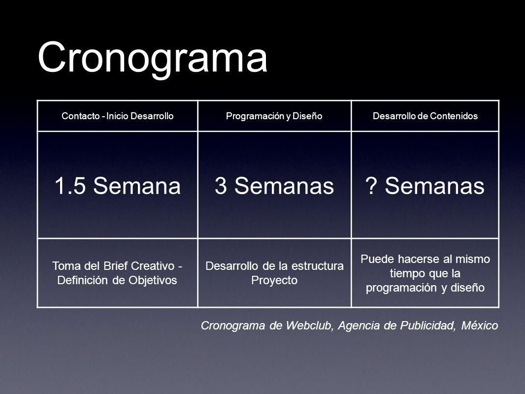 Cronograma Contacto - Inicio DesarrolloProgramación y DiseñoDesarrollo de Contenidos 1.5 Semana3 Semanas? Semanas Toma del Brief Creativo - Definición