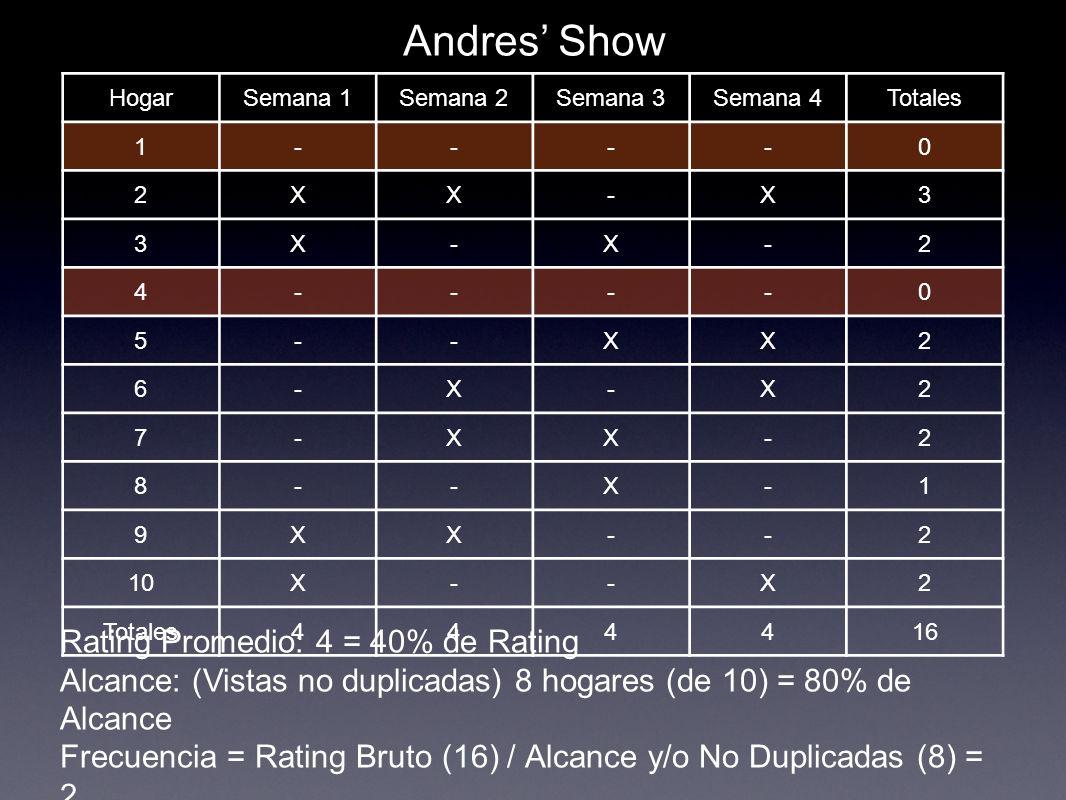 HogarSemana 1Semana 2Semana 3Semana 4Totales 1----0 2XX-X3 3X-X-2 4----0 5--XX2 6-X-X2 7-XX-2 8--X-1 9XX--2 10X--X2 Totales444416 Andres Show Rating P