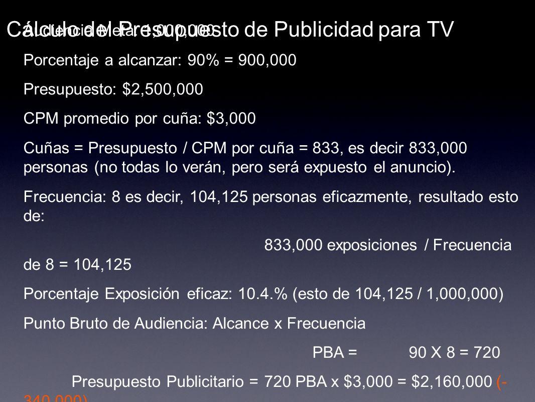 Cálculo del Presupuesto de Publicidad para TV Audiencia Meta: 1,000,000 Porcentaje a alcanzar: 90% = 900,000 Presupuesto: $2,500,000 CPM promedio por