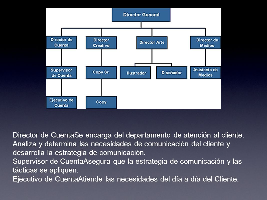 Director de CuentaSe encarga del departamento de atención al cliente. Analiza y determina las necesidades de comunicación del cliente y desarrolla la