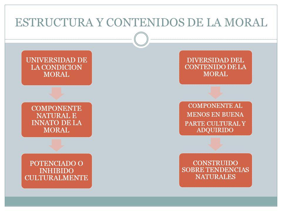 ESTRUCTURA Y CONTENIDOS DE LA MORAL UNIVERSIDAD DE LA CONDICION MORAL COMPONENTE NATURAL E INNATO DE LA MORAL POTENCIADO O INHIBIDO CULTURALMENTE DIVE
