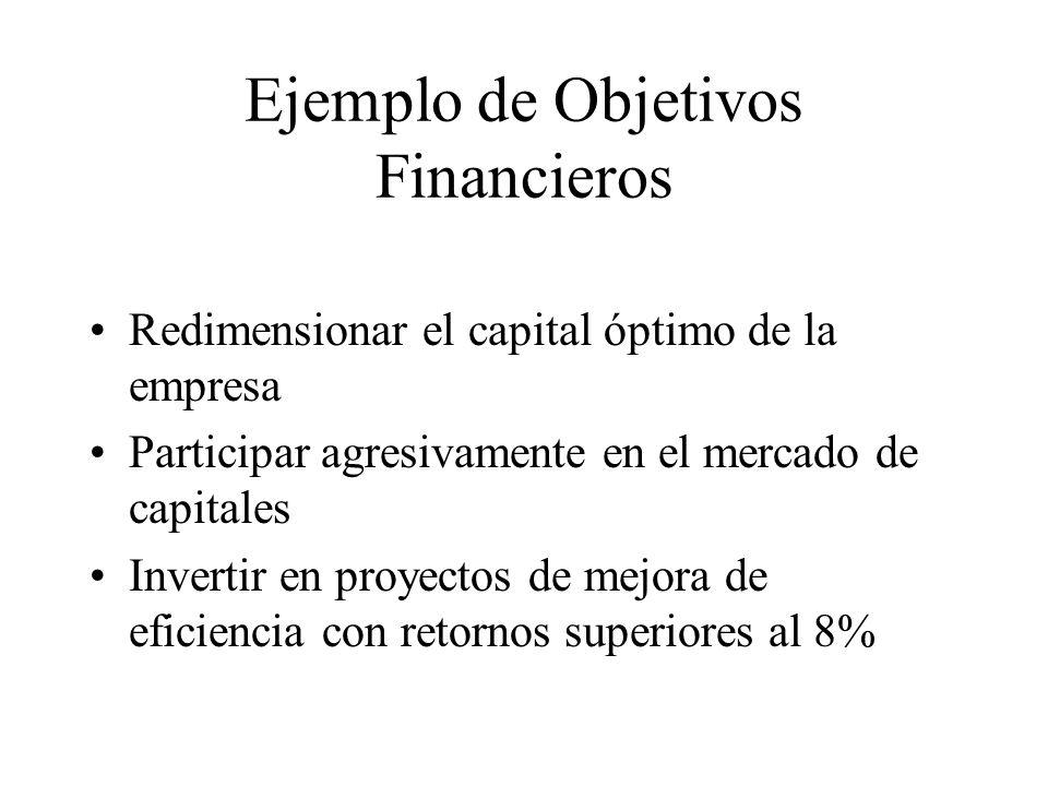 Ejemplo de Objetivos Financieros Redimensionar el capital óptimo de la empresa Participar agresivamente en el mercado de capitales Invertir en proyect