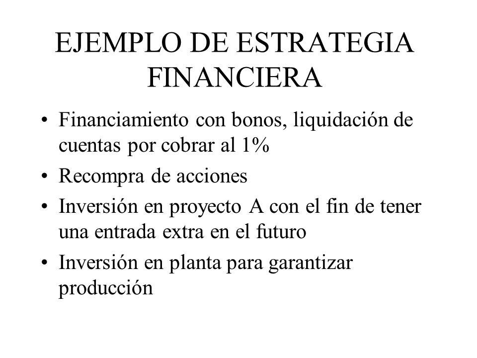 EJEMPLO DE ESTRATEGIA FINANCIERA Financiamiento con bonos, liquidación de cuentas por cobrar al 1% Recompra de acciones Inversión en proyecto A con el