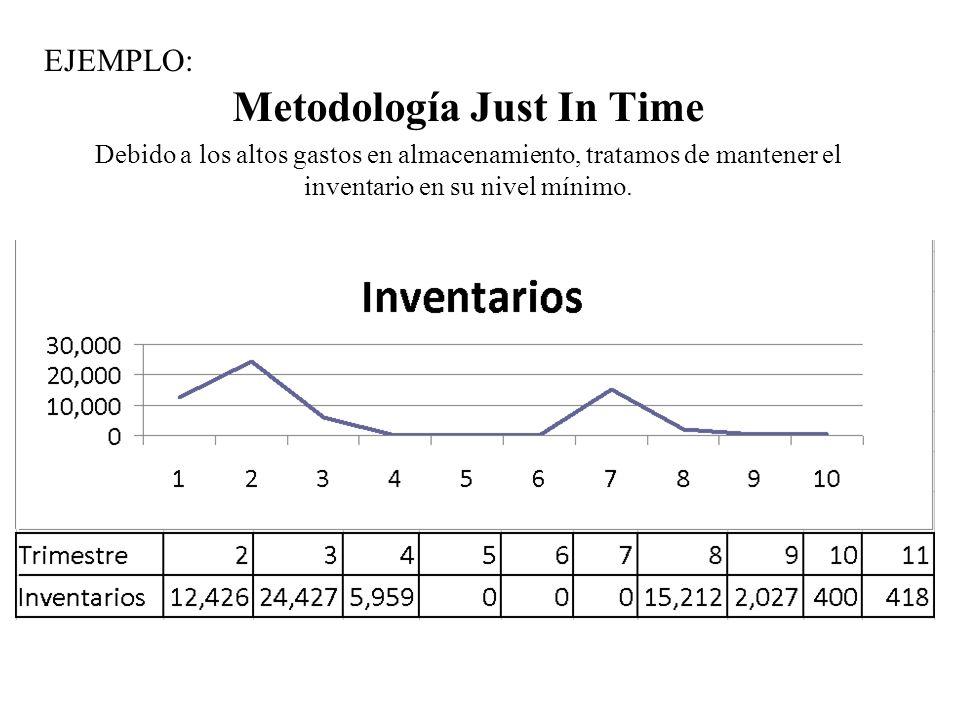 Metodología Just In Time Debido a los altos gastos en almacenamiento, tratamos de mantener el inventario en su nivel mínimo. EJEMPLO: