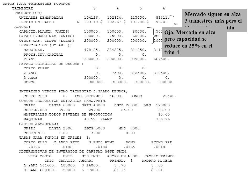 DATOS PARA TRIMESTRES FUTUROS TRIMESTRE 3 4 5 6 PRONOSTICOS; UNIDADES DEMANDADAS 104126. 102324. 115050. 81411. PRECIO UNIDADES $ 103.49 $ 102.67 $ 10