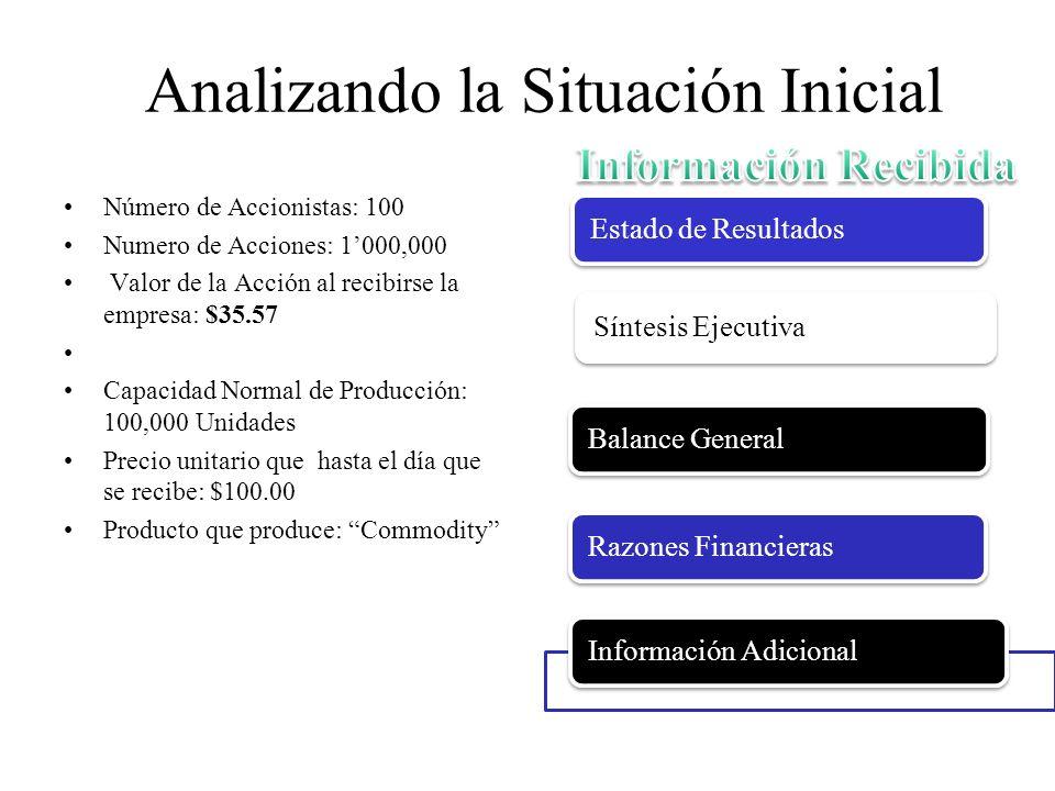 Analizando la Situación Inicial Número de Accionistas: 100 Numero de Acciones: 1000,000 Valor de la Acción al recibirse la empresa: $35.57 Capacidad N