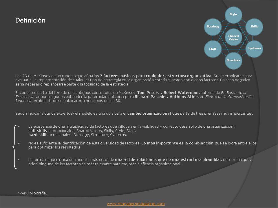 Definición www.managersmagazine.com Style Skills Systems Structure Staff Strategy Shared Values Las 7S de McKinsey es un modelo que aúna los 7 factore