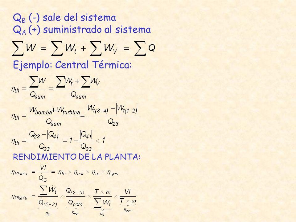 Q B (-) sale del sistema Q A (+) suministrado al sistema Ejemplo: Central Térmica: RENDIMIENTO DE LA PLANTA: