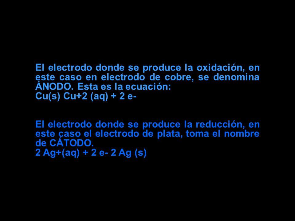 El electrodo donde se produce la oxidación, en este caso en electrodo de cobre, se denomina ÁNODO. Esta es la ecuación: Cu(s) Cu+2 (aq) + 2 e- El elec