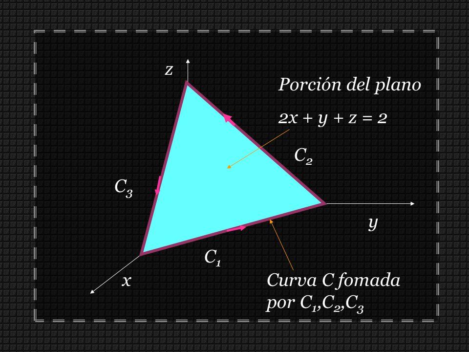 Porción del plano 2x + y + z = 2 x z y Curva C fomada por C 1,C 2,C 3 C1C1 C2C2 C3C3