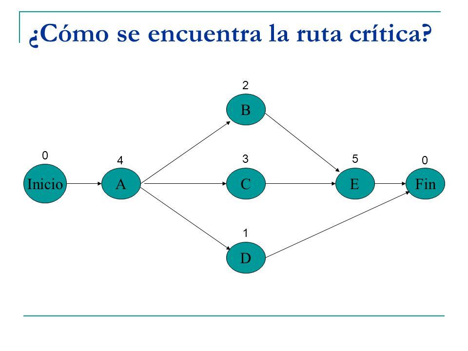 ¿Cómo se encuentra la ruta crítica? Inicio A B C D EFin 0 4 2 3 1 5 0