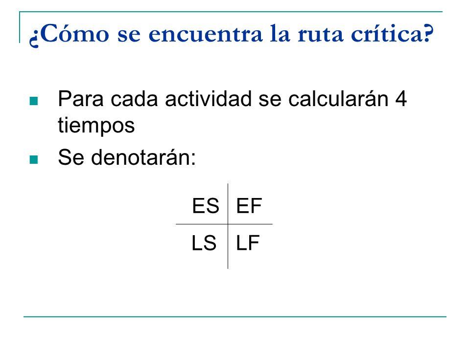 ¿Cómo se encuentra la ruta crítica? Para cada actividad se calcularán 4 tiempos Se denotarán: ESEF LS LF