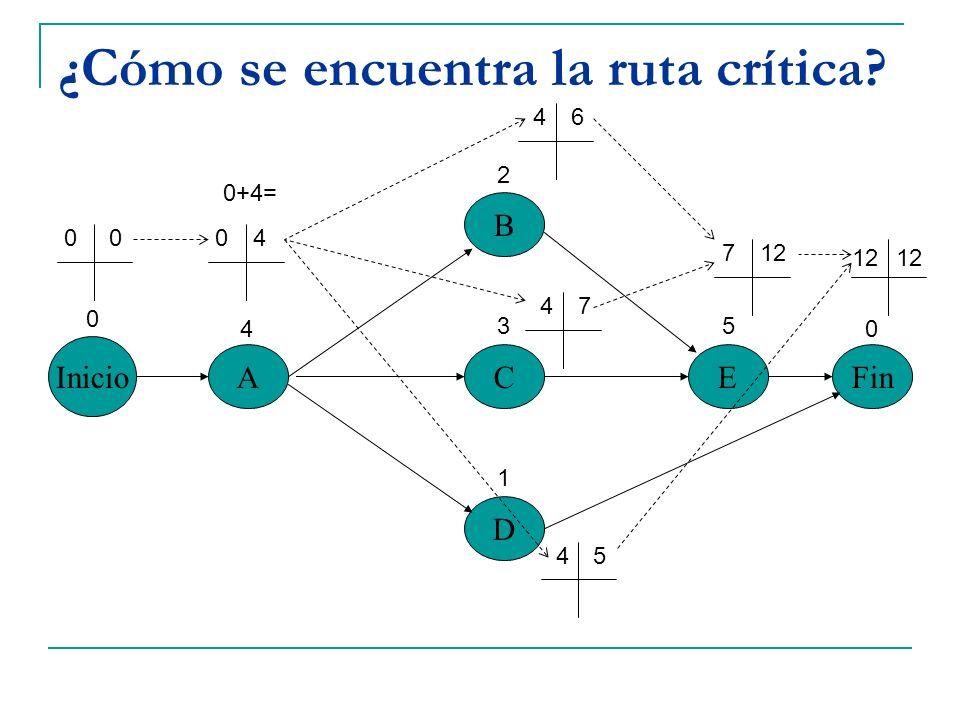 ¿Cómo se encuentra la ruta crítica? Inicio A B C D EFin 0 4 2 3 1 5 0 0004 0+4= 46 47 45 712