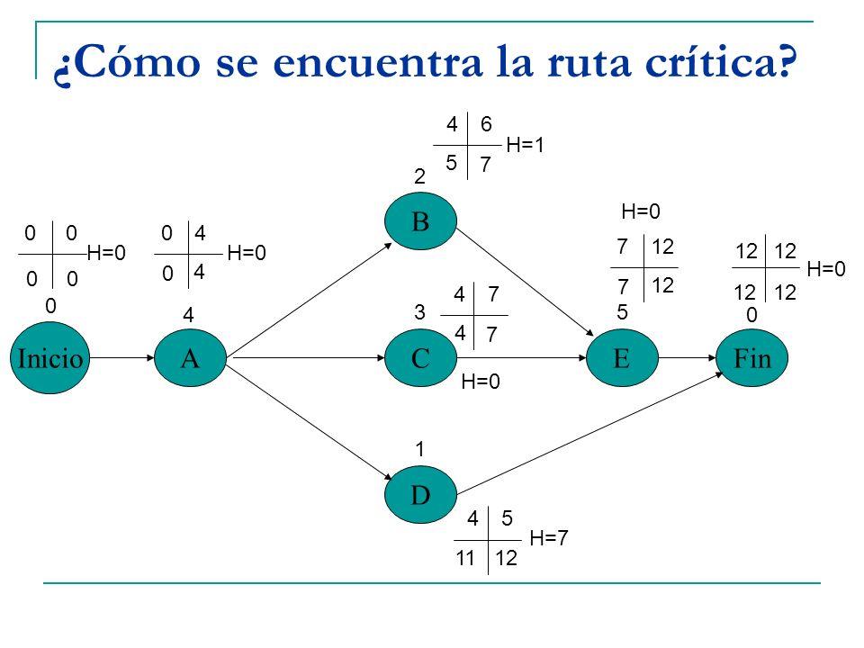 ¿Cómo se encuentra la ruta crítica? Inicio A B C D EFin 0 4 2 3 1 5 0 0004 46 47 45 712 7 11 7 5 7 4 4 0 00 H=0 H=7 H=0 H=1 H=0