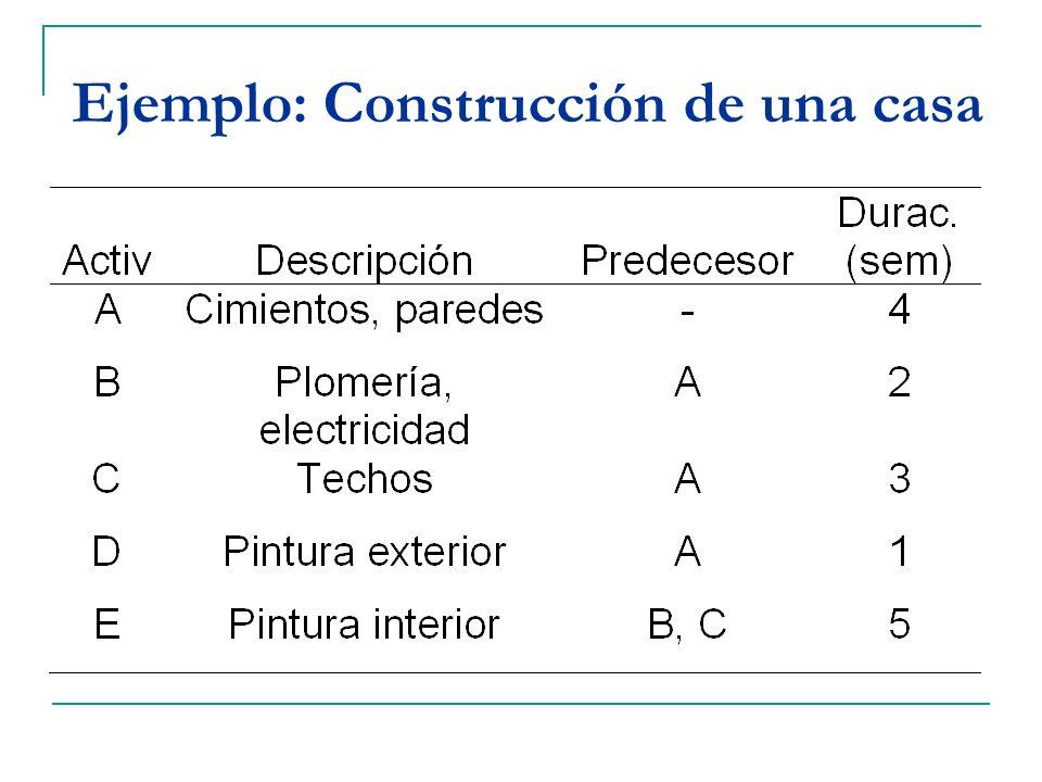 Ejemplo: Construcción de una casa
