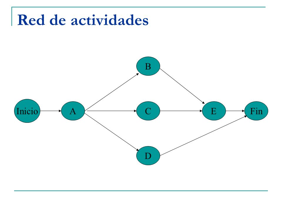 Red de actividades Inicio A B C D EFin