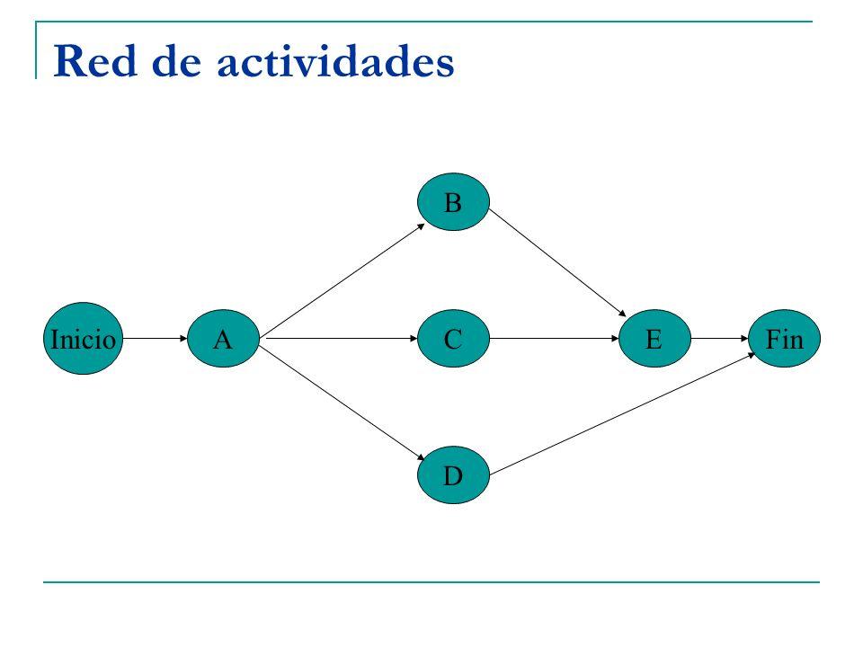 Ruta crítica La Ruta Crítica es la ruta más larga a través de la red Determina la longitud del proyecto Toda red tiene al menos una ruta crítica Es posible que haya proyectos con más de una ruta crítica