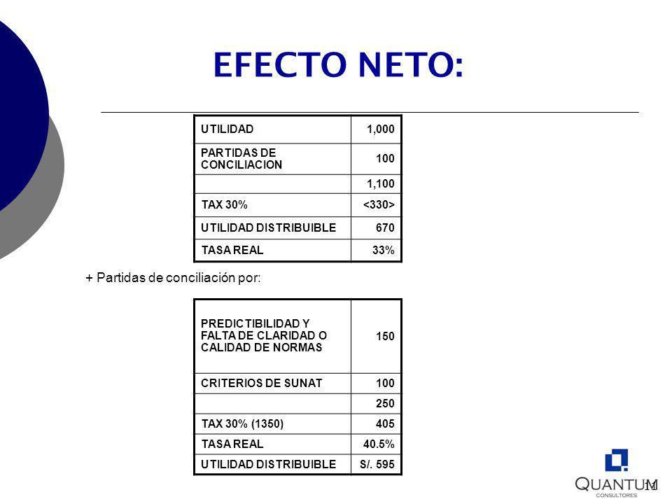 11 EFECTO NETO: UTILIDAD1,000 PARTIDAS DE CONCILIACION 100 1,100 TAX 30% UTILIDAD DISTRIBUIBLE670 TASA REAL33% PREDICTIBILIDAD Y FALTA DE CLARIDAD O C