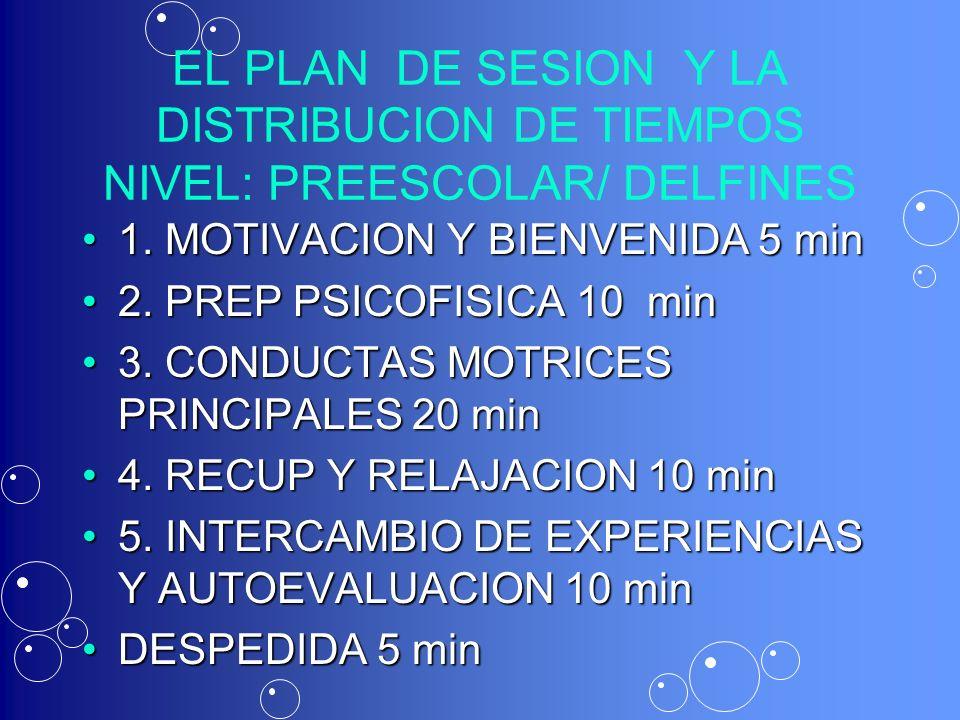 EL PLAN DE SESION Y LA DISTRIBUCION DE TIEMPOS NIVEL: PREESCOLAR/ DELFINES 1. MOTIVACION Y BIENVENIDA 5 min1. MOTIVACION Y BIENVENIDA 5 min 2. PREP PS