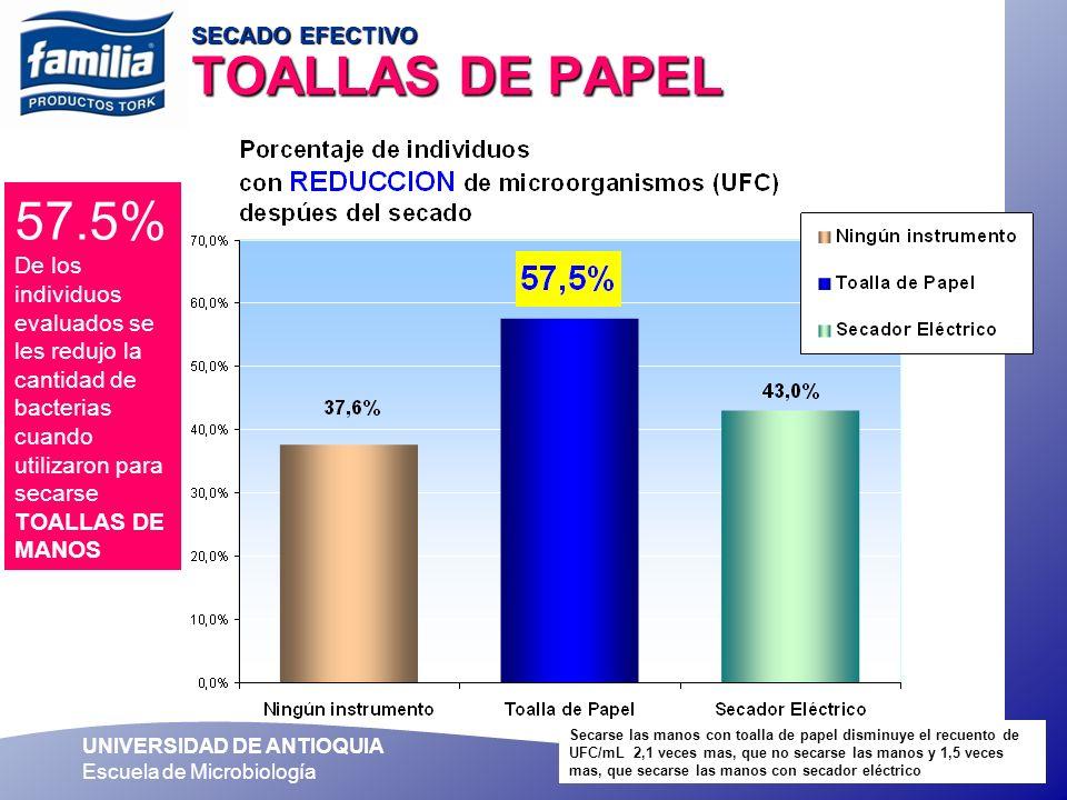 UNIVERSIDAD DE ANTIOQUIA Escuela de Microbiología SECADO EFECTIVO TOALLAS DE PAPEL 57.5% De los individuos evaluados se les redujo la cantidad de bact