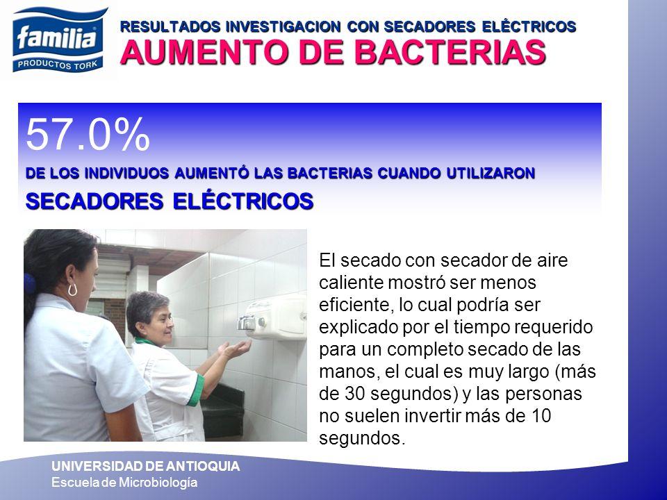 UNIVERSIDAD DE ANTIOQUIA Escuela de Microbiología RESULTADOS INVESTIGACION CON SECADORES ELÉCTRICOS AUMENTO DE BACTERIAS 57.0% DE LOS INDIVIDUOS AUMEN