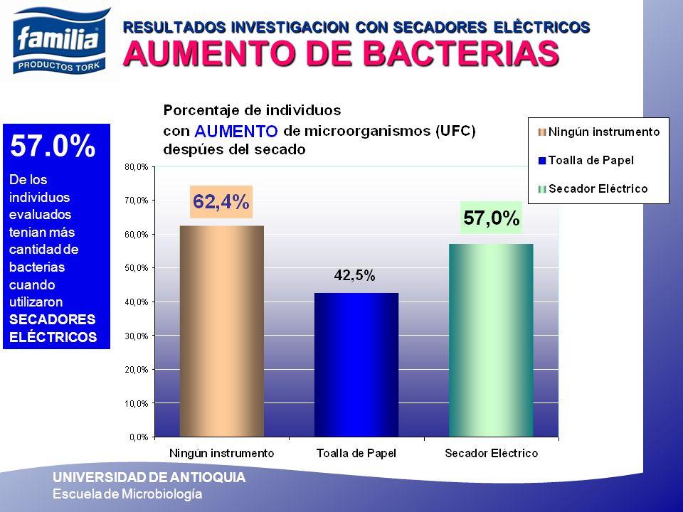 UNIVERSIDAD DE ANTIOQUIA Escuela de Microbiología 57.0% De los individuos evaluados tenian más cantidad de bacterias cuando utilizaron SECADORES ELÉCT