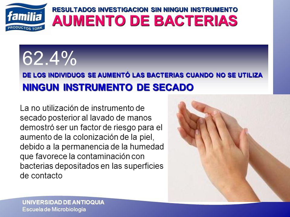UNIVERSIDAD DE ANTIOQUIA Escuela de Microbiología RESULTADOS INVESTIGACION SIN NINGUN INSTRUMENTO AUMENTO DE BACTERIAS 62.4% DE LOS INDIVIDUOS SE AUME