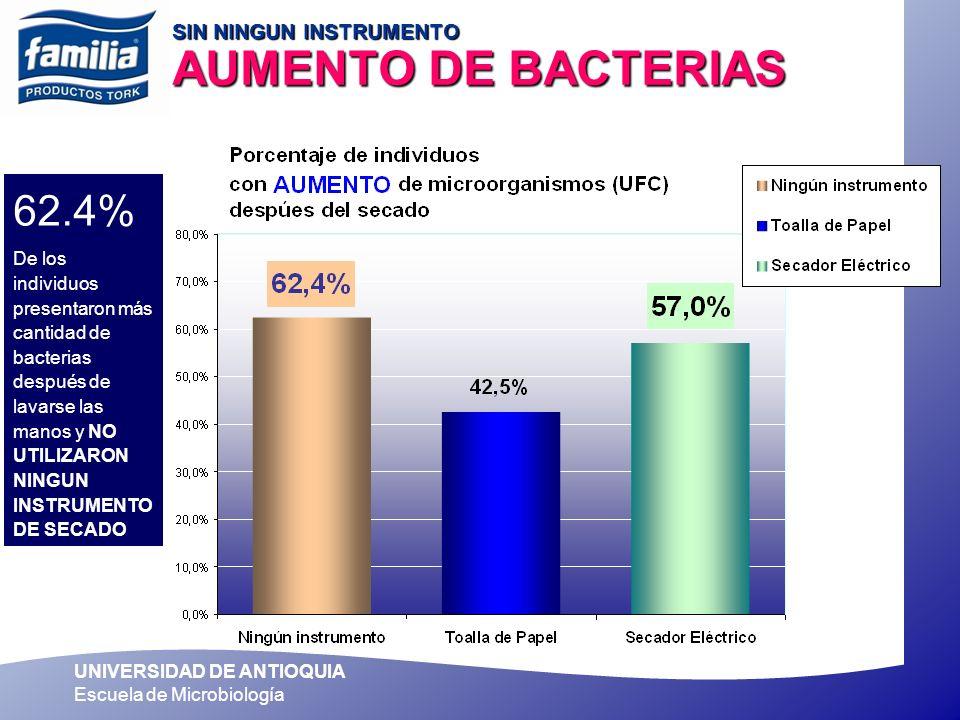UNIVERSIDAD DE ANTIOQUIA Escuela de Microbiología 62.4% De los individuos presentaron más cantidad de bacterias después de lavarse las manos y NO UTIL