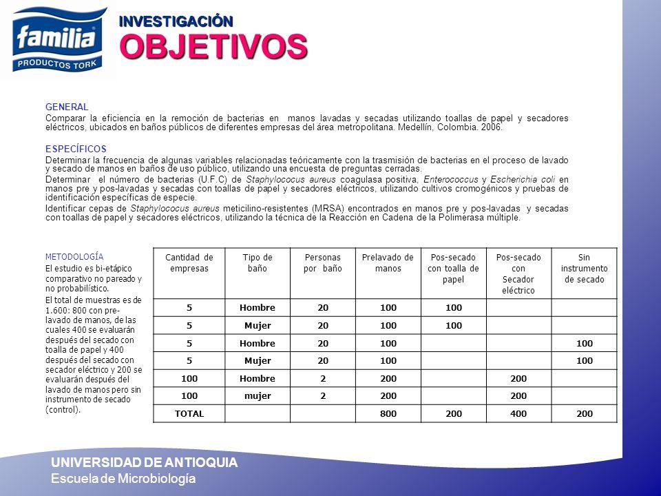 UNIVERSIDAD DE ANTIOQUIA Escuela de Microbiología RESULTADOS INVESTIGACION CON TOALLAS DE PAPEL SECADO EFECTIVO DE LOS INDIVIDUOS REDUJO LA CANTIDAD DE BACTERIAS DESPUES DE SECARSE LAS MANOS CON 57.5% DE LOS INDIVIDUOS REDUJO LA CANTIDAD DE BACTERIAS DESPUES DE SECARSE LAS MANOS CON TOALLAS DE MANOS DE PAPEL La eficiencia de remoción de bacterias totales fue mayor cuando se utilizaron las toallas de papel como instrumento de secado, esto pudo deberse a la eficiente remoción de la humedad de las manos y al barrido mecánico que se ejerce sobres las capas de células más superficiales de la piel y los microorganismos que se encuentran en ellas