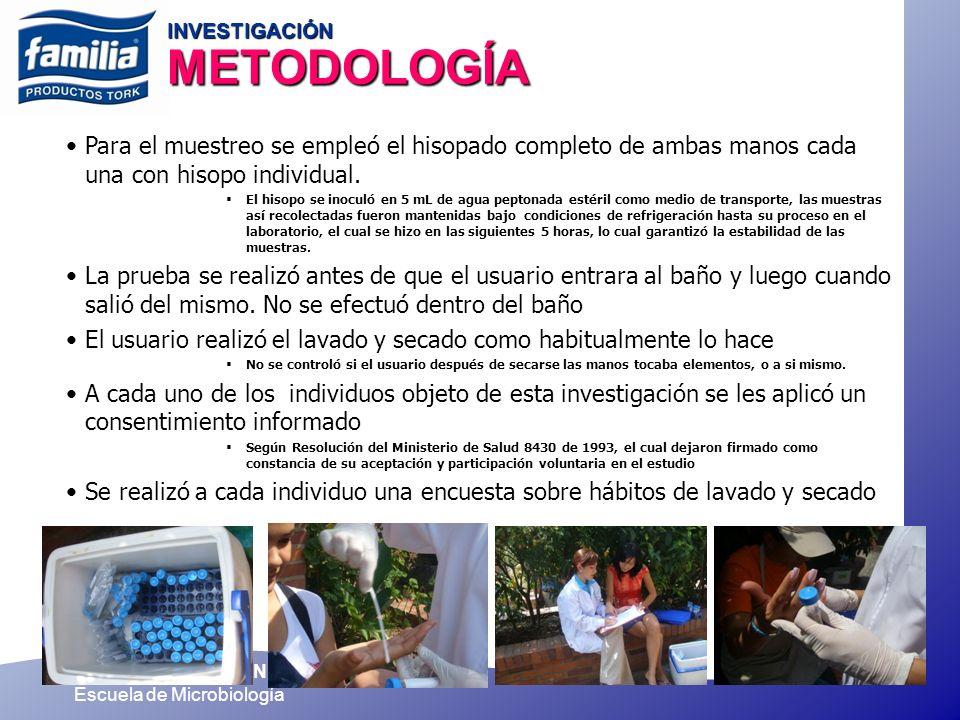 UNIVERSIDAD DE ANTIOQUIA Escuela de Microbiología INVESTIGACIÓN METODOLOGÍA Para el muestreo se empleó el hisopado completo de ambas manos cada una co