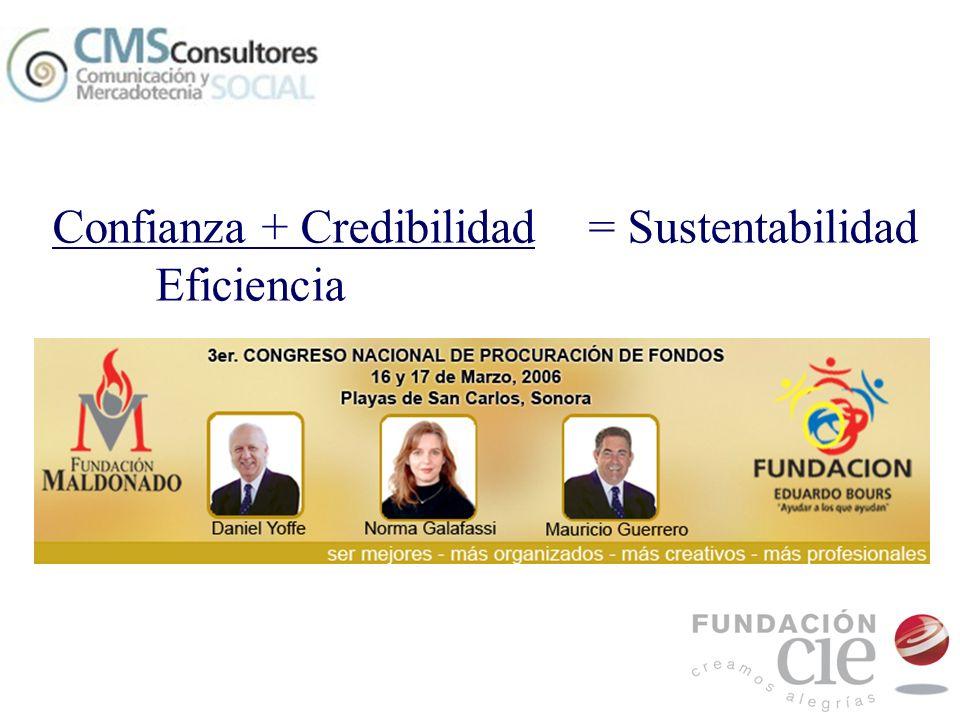 Confianza pública Credibilidad en los logros Eficiencia en el quehacer diario Premisas para la sustentabilidad