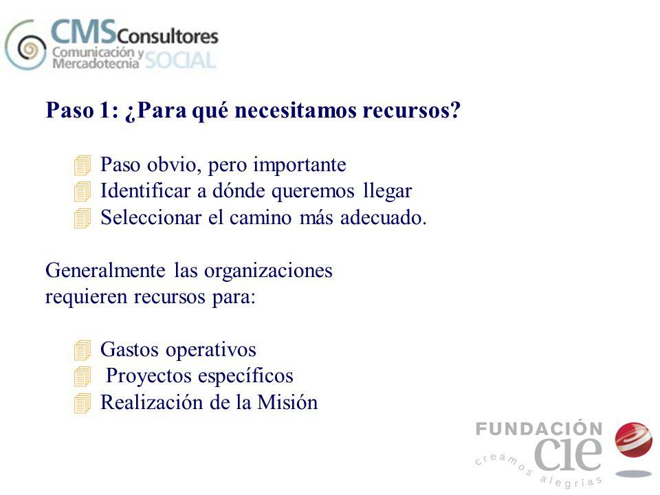 Paso 1: ¿Para qué necesitamos recursos? 4Paso obvio, pero importante 4Identificar a dónde queremos llegar 4Seleccionar el camino más adecuado. General