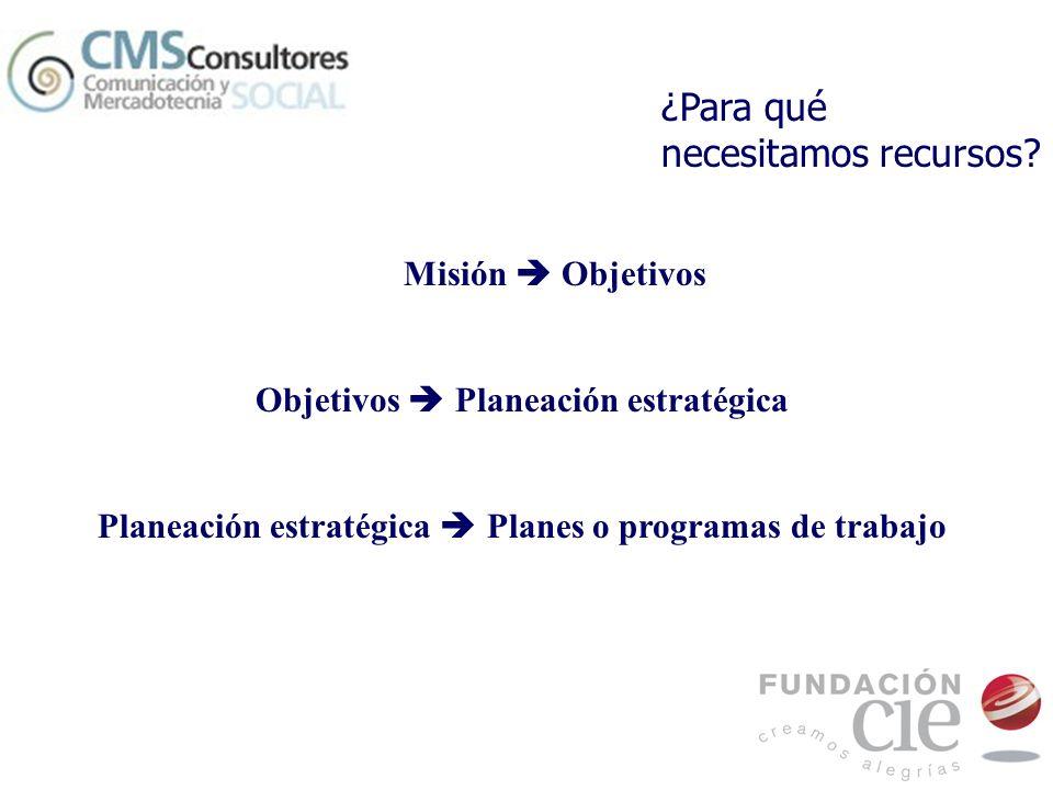 Misión Objetivos Objetivos Planeación estratégica Planeación estratégica Planes o programas de trabajo ¿Para qué necesitamos recursos?