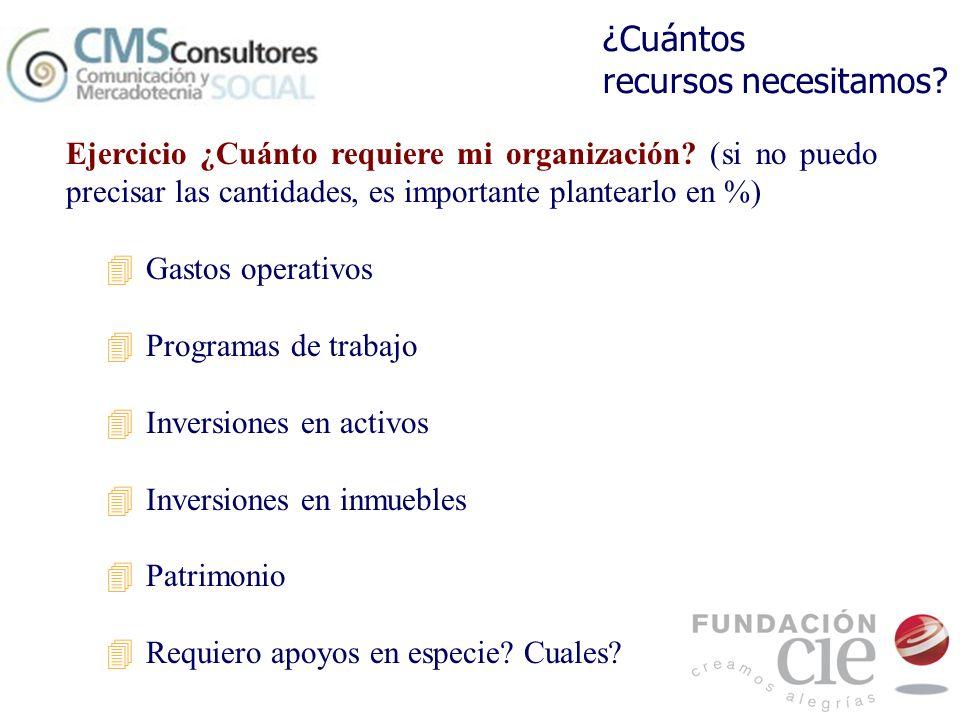 Ejercicio ¿Cuánto requiere mi organización? (si no puedo precisar las cantidades, es importante plantearlo en %) 4Gastos operativos 4Programas de trab